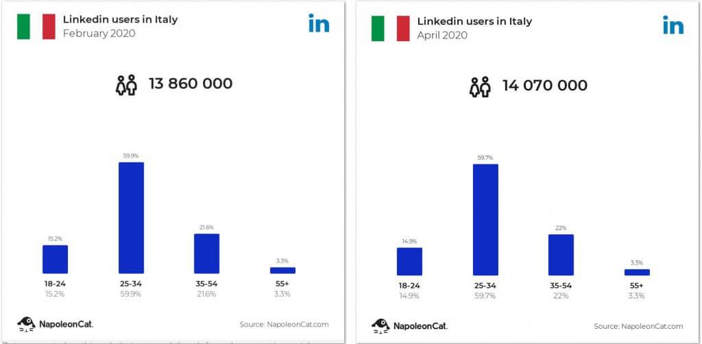イタリアのLinkedInユーザー数