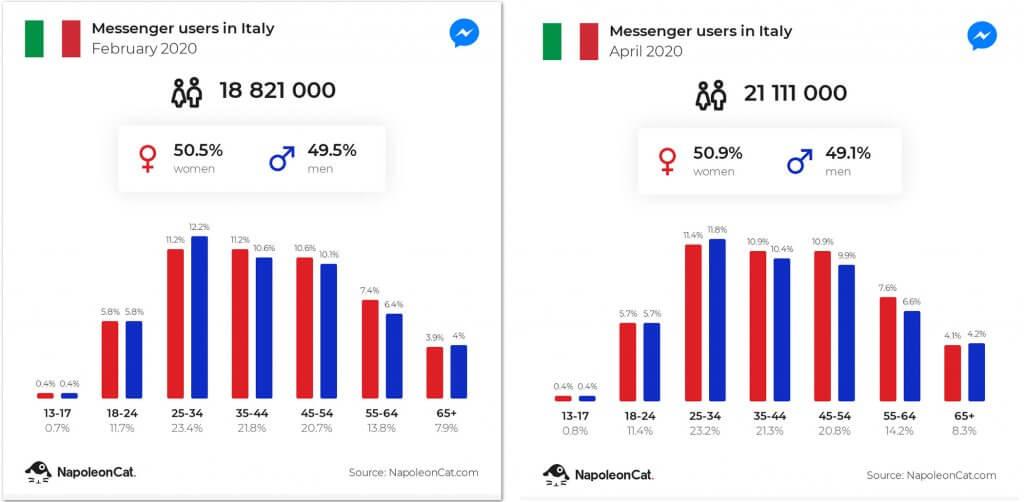 イタリアのMessengerユーザー数