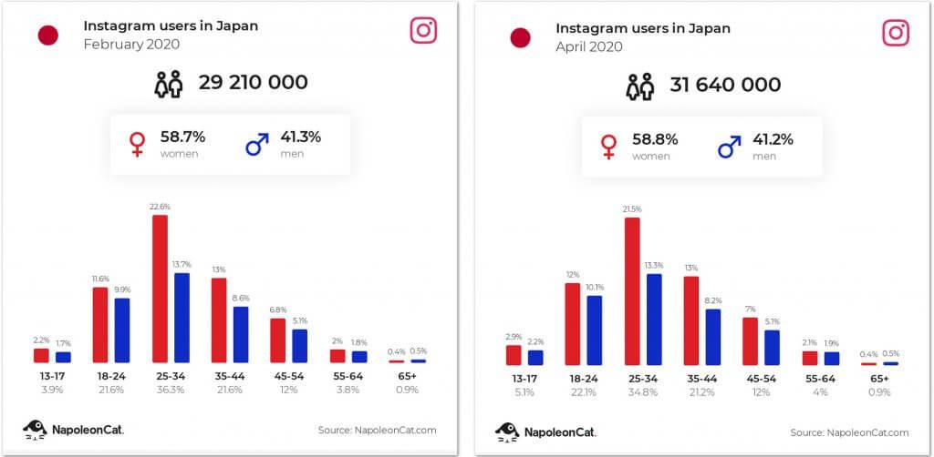 日本のインスタグラムユーザー数
