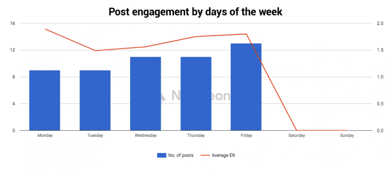 How to boost sales on social media