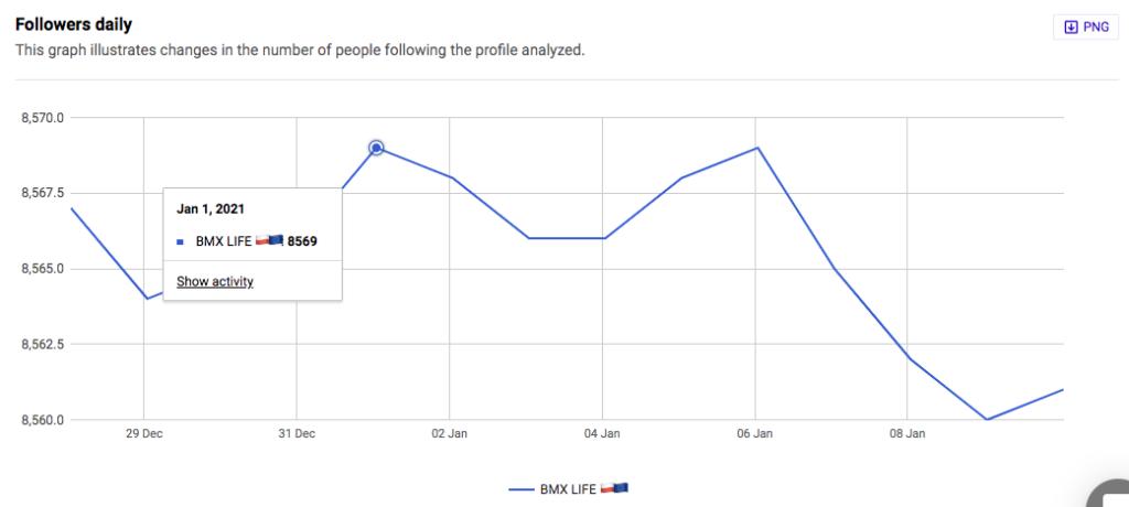 Instagram followers growth chart