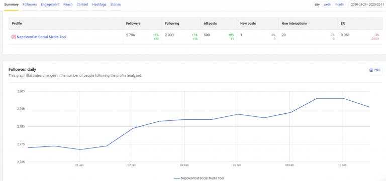 Track Instagram Follower Growth - NapoleonCat Analytics