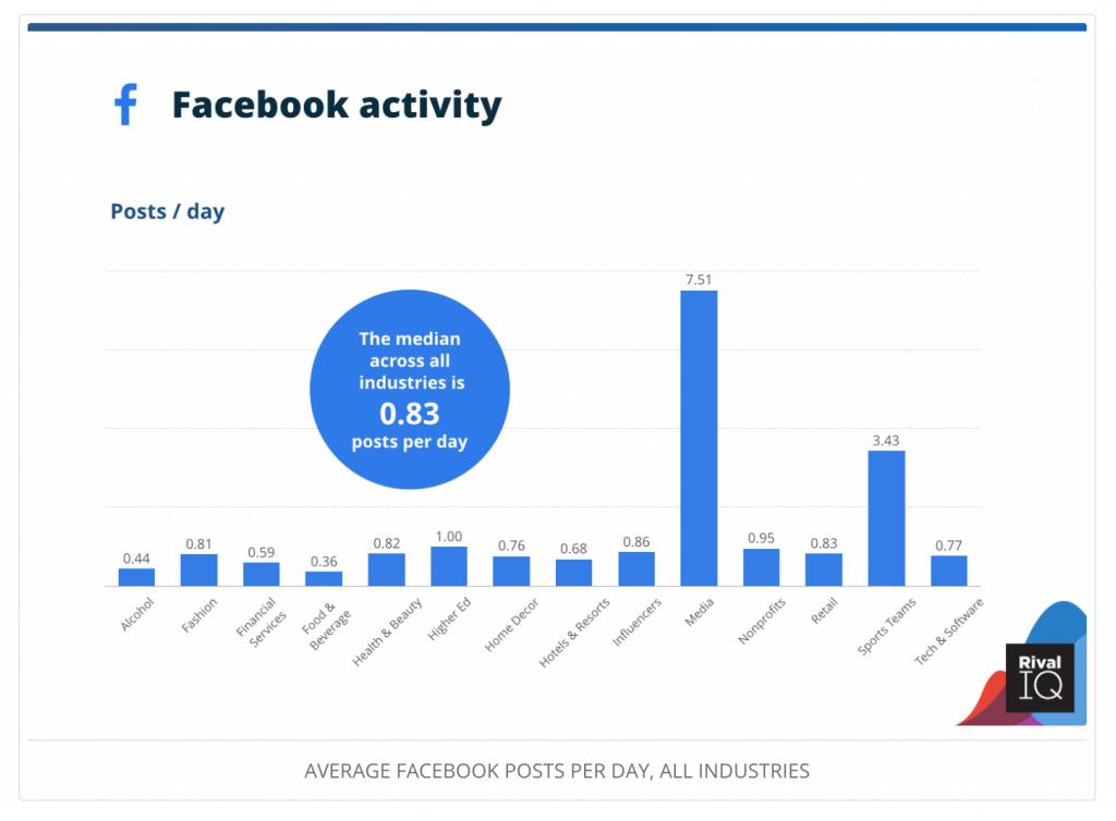 Facebook activity stats