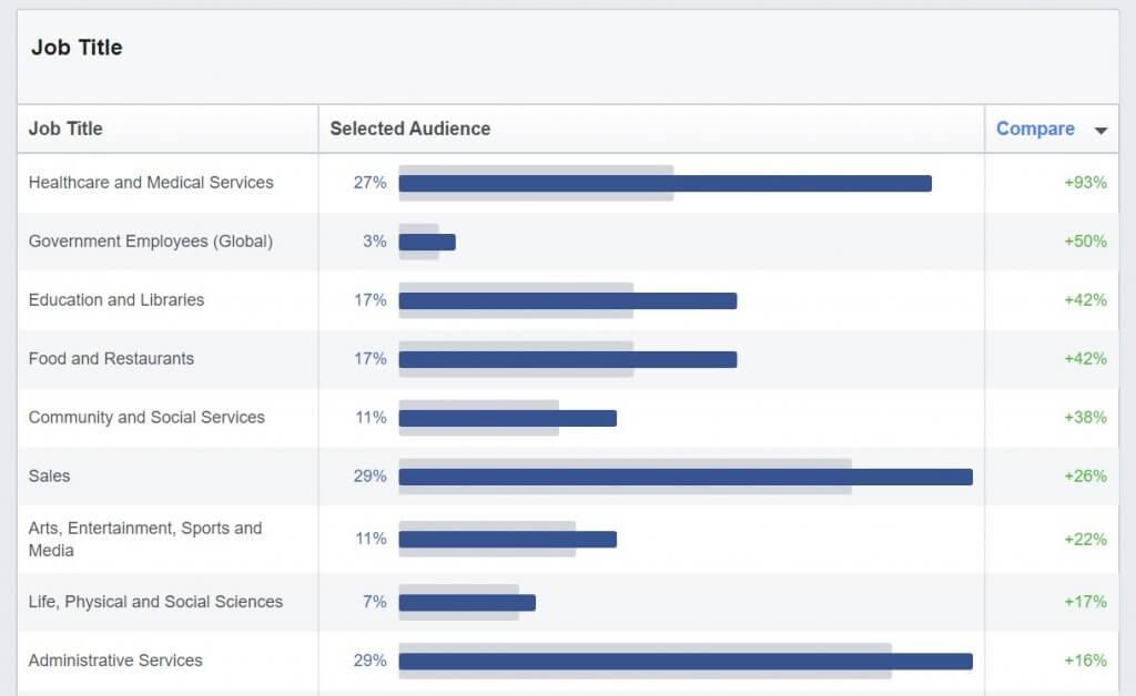 job title Facebook audience