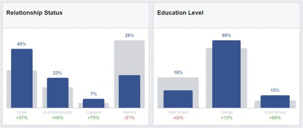 relationship status and educational level Facebook audience insights