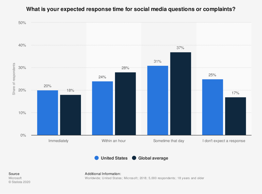 response time on social media expectations