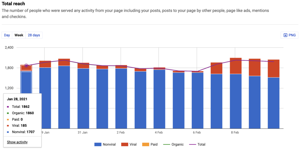 What is Facebook reach - napoleoncat analytics