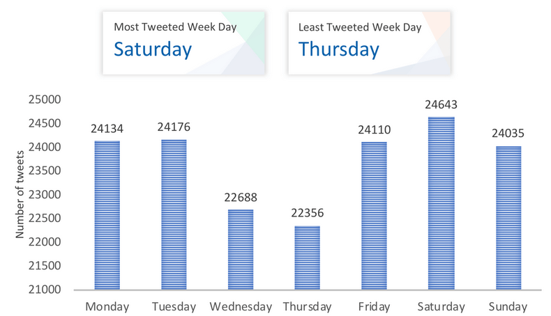 weekly hashtag usage