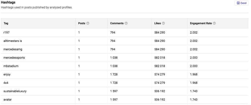 Instagram hashtag analytics in NapoleonCat