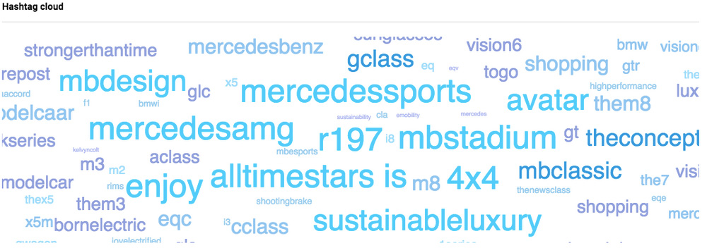 Analyze competitors on Instagram - hashtag cloud