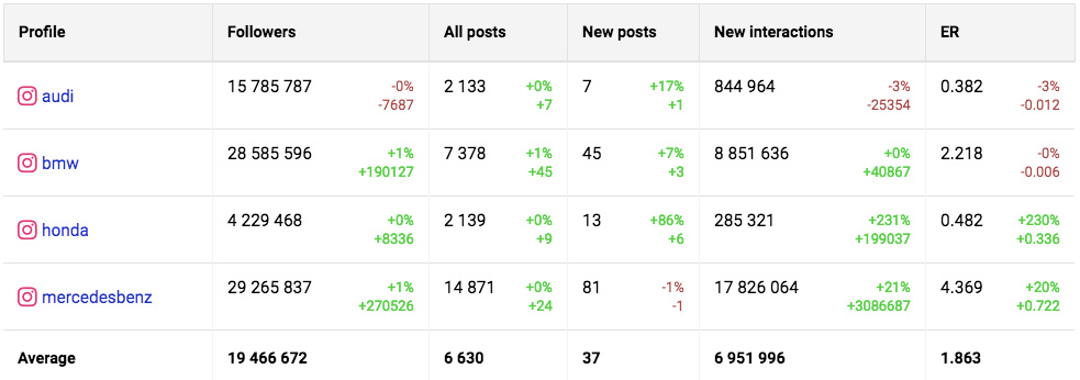 Analyze competitors on Instagram side by side