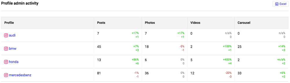Analyze competitors on Instagram - analyze competitors side by side