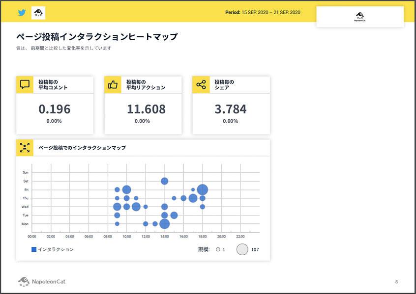 Twitterインタラクションヒートマップ