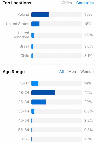 Understand Instagram Analytics - Age and Gender