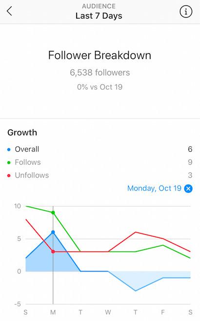 Understand Instagram Analytics - Follower Growth