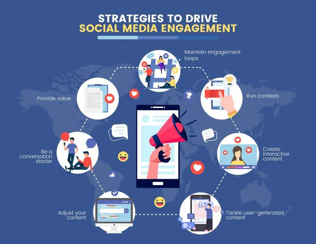 Strategies to drive social media engagement infographics