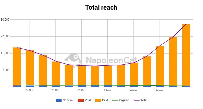 organic vs paid reach chart