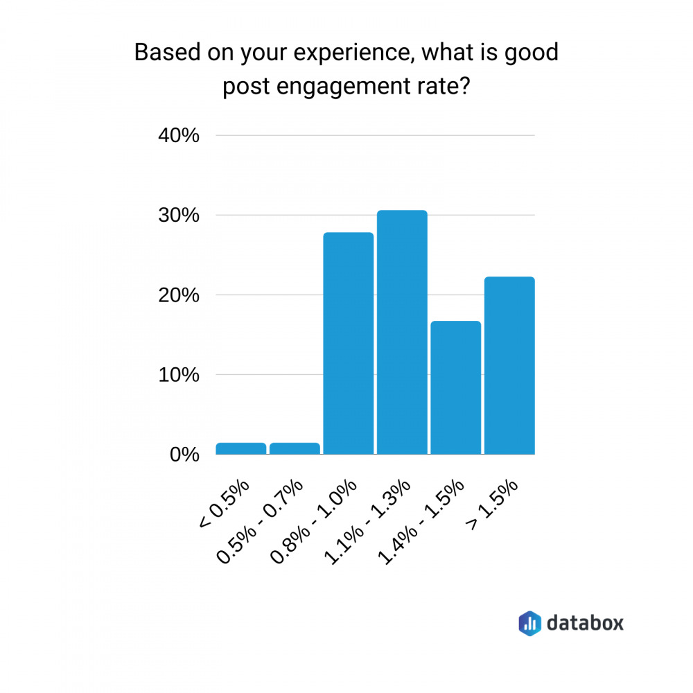 what is a good engagement rate