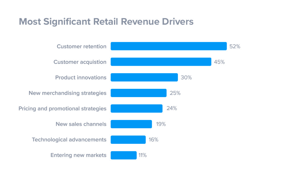 retail revenue drivers: customer retention