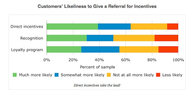 word of mouth referral stats