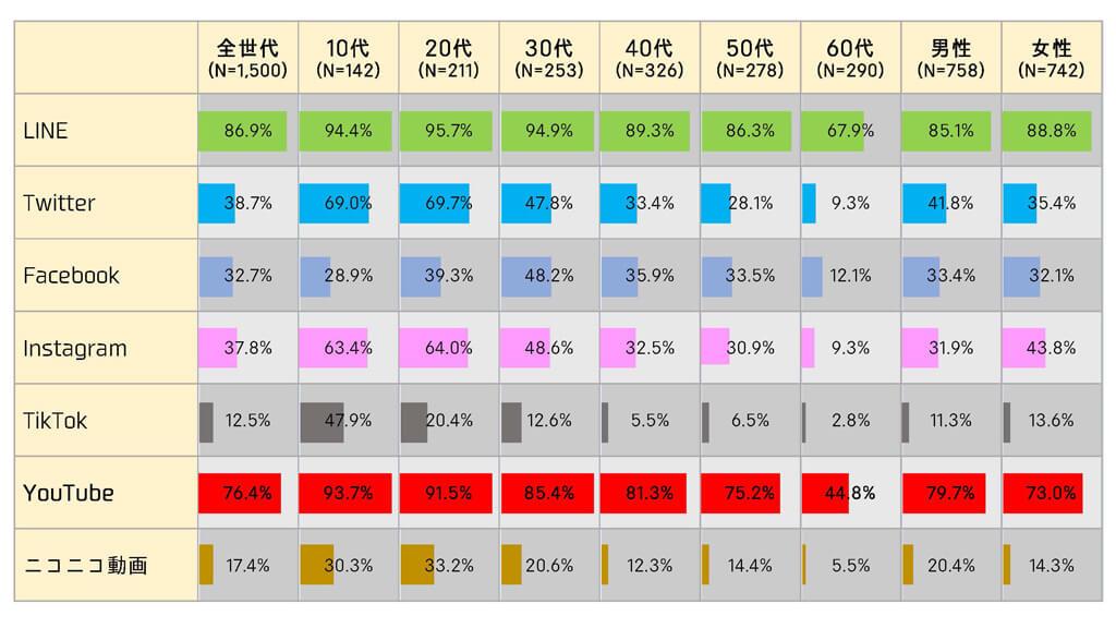SNSサービスとアプリの利用率のグラフ