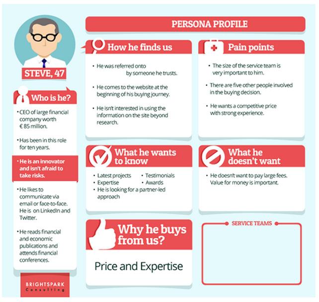 buyer persona template