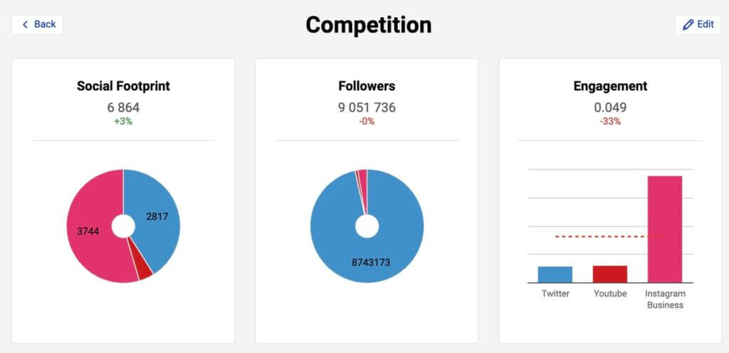 Analyze Instagram follower demographics