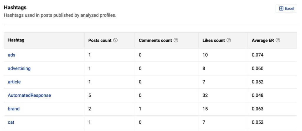 Best Facebook Analytics tool - hashtag analysis in NapoleonCat