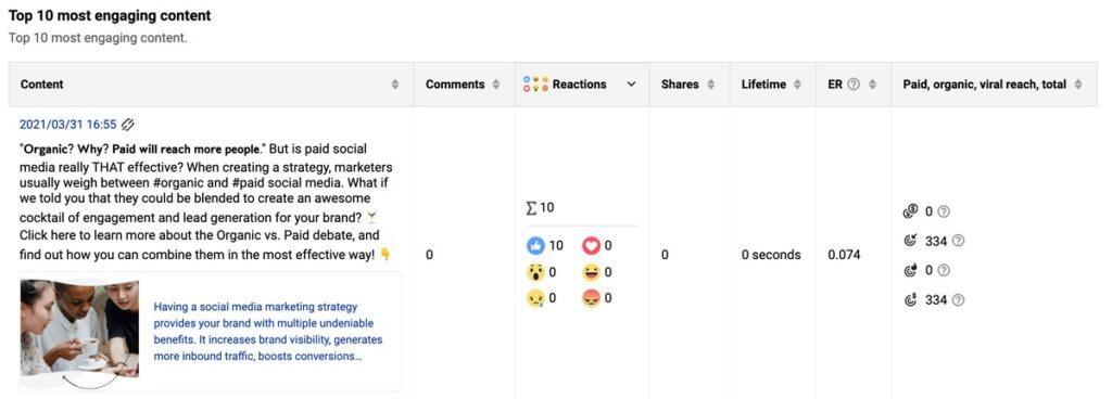 Best Facebook Analytics tool - top 10 most engaging posts in NapoleonCat