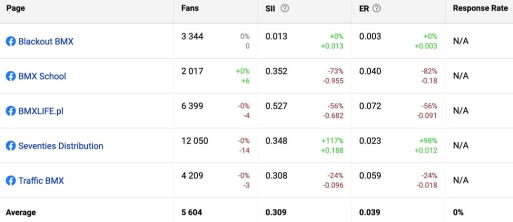 Best Facebook Analytics tools - compare multiple Facebook accounts side by side