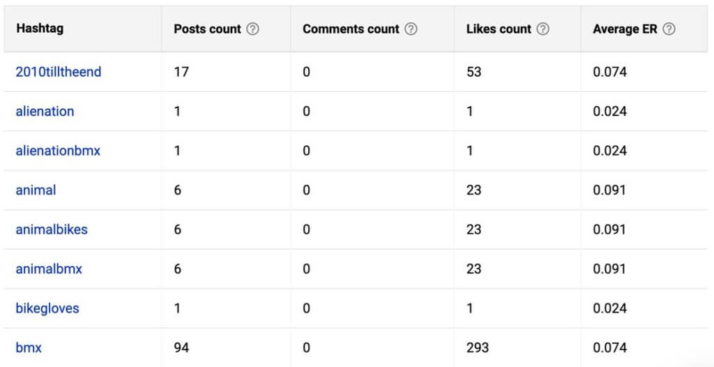 Best Facebook Analytics tools - hashtag analysis for a competitor