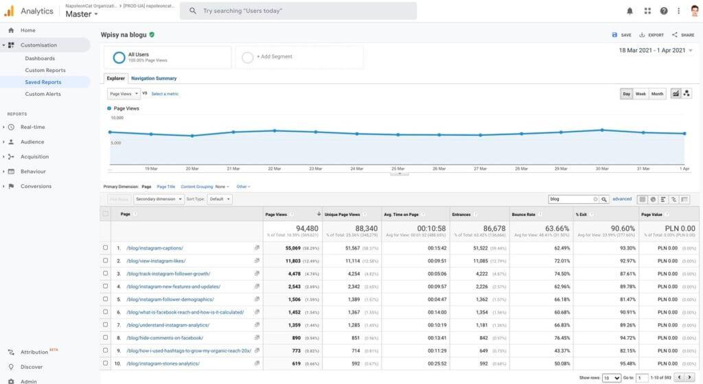 eCommerce marketing tools - Google Analytics