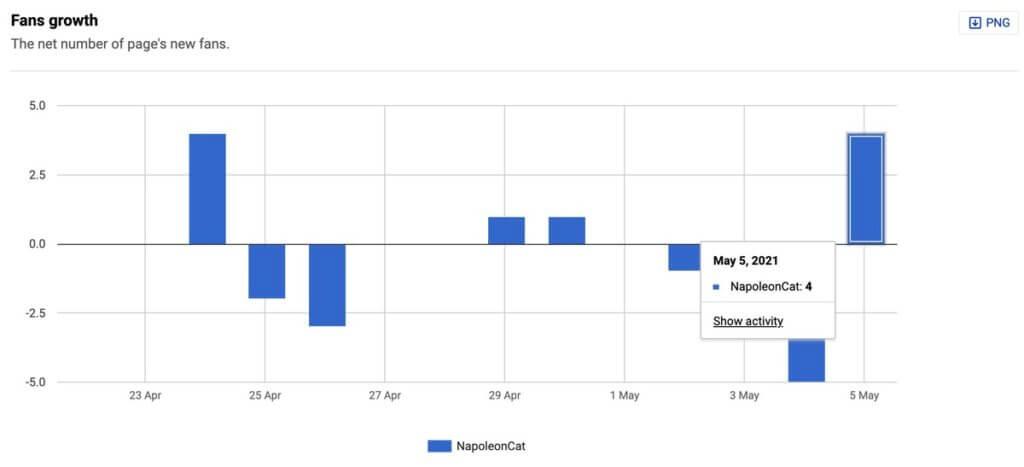Fans growth Facebook reach