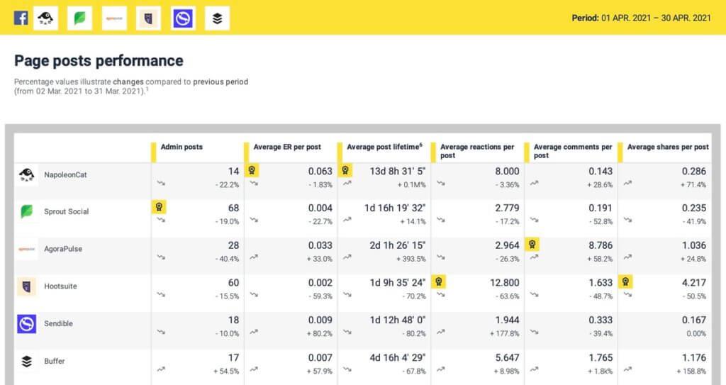 Facebook Analytics Report - competitive report