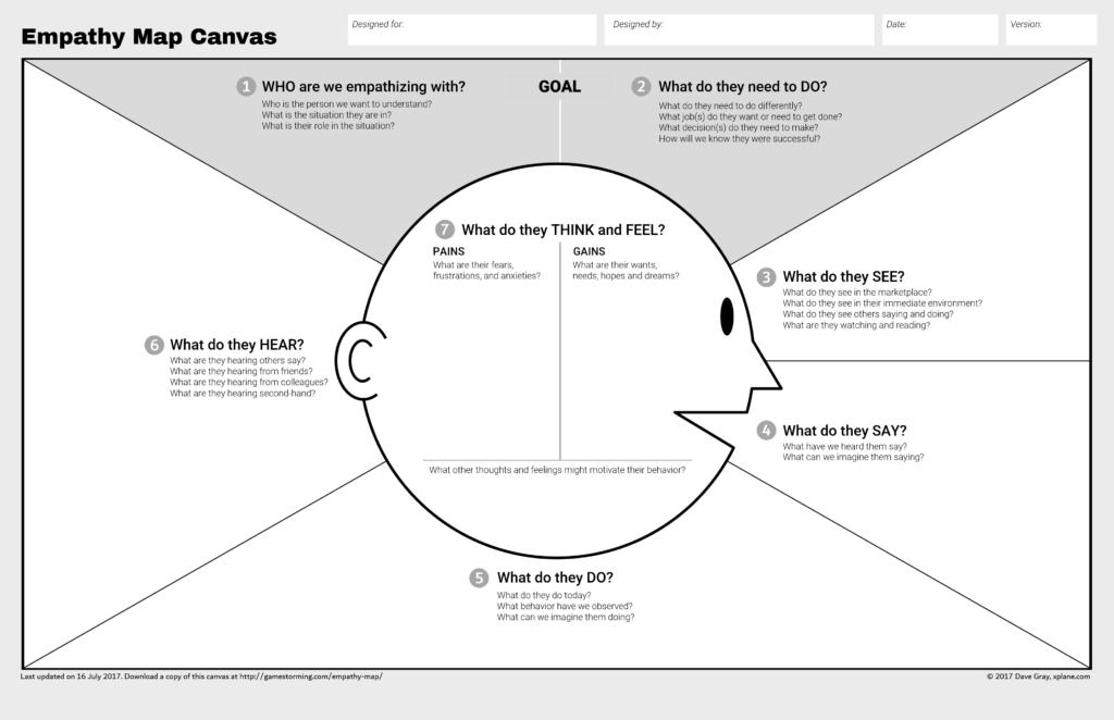 eCommerce marketing tips - empathy map canvas