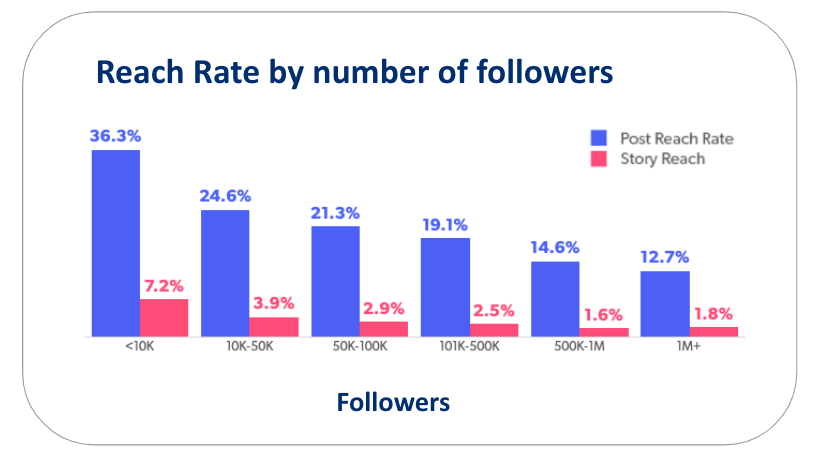 Accounts reached Instagram meaning - Instagram reach rate by the number of followers