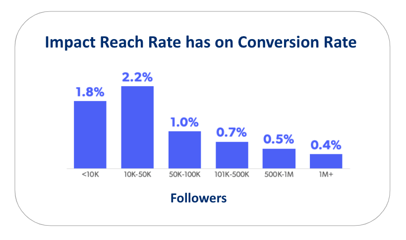 what does reach mean on instagram - Impact Instagram reach rate has on conversion rate