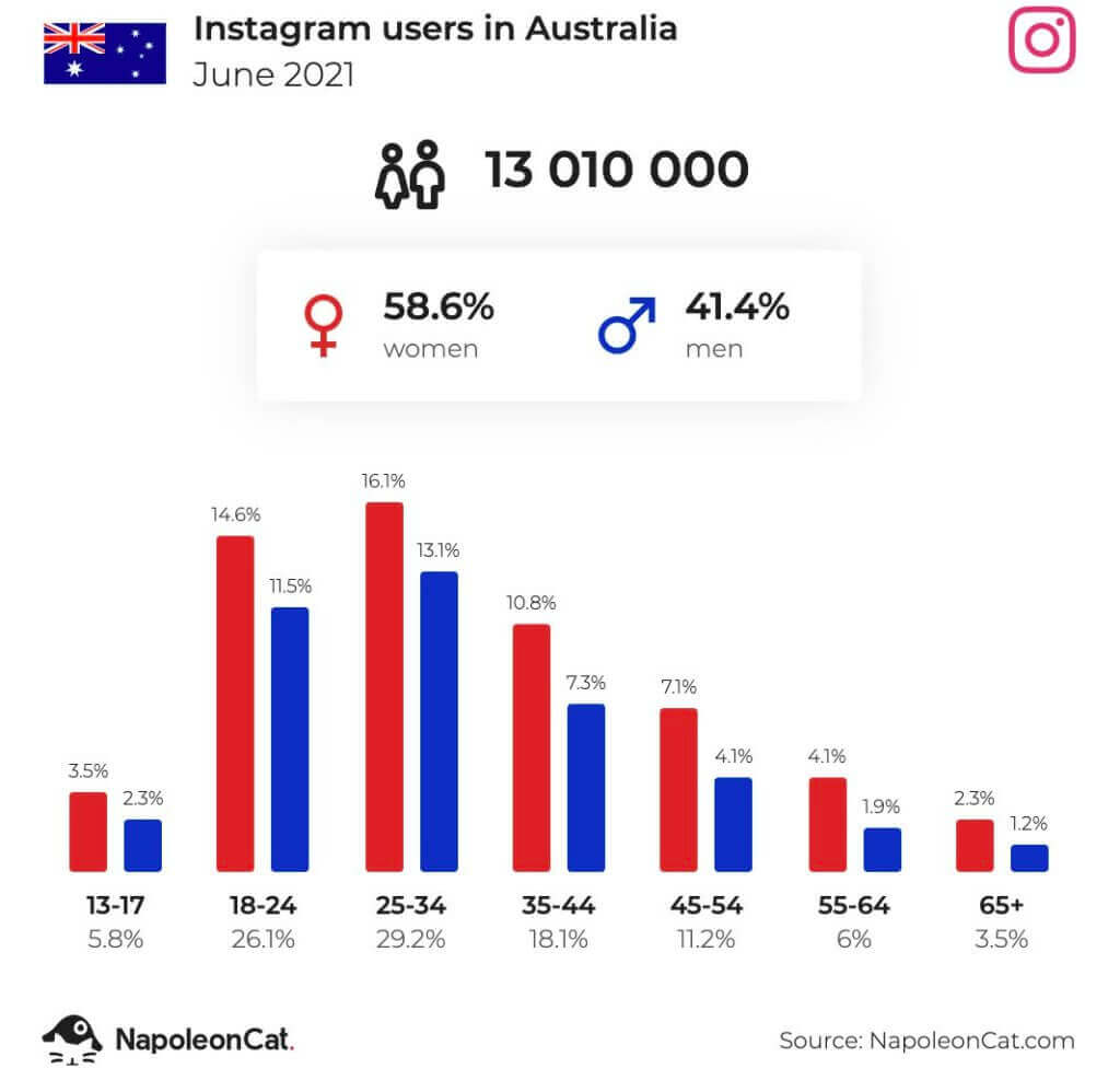 Instagram users in Australia - June 2021