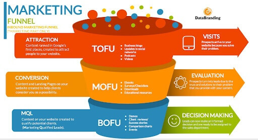 infographics explaining all stages of a marketing funnel