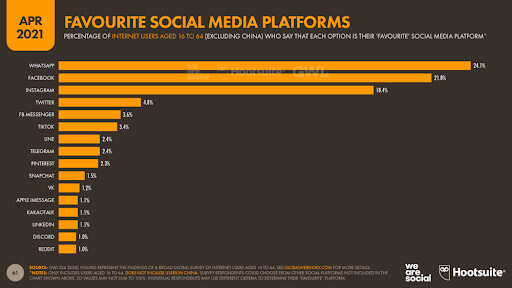 A graph with percentage of social media platform preferences globally