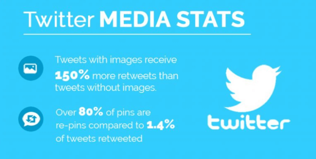 How To Become a Successful Social Media Manager - Twitter stats