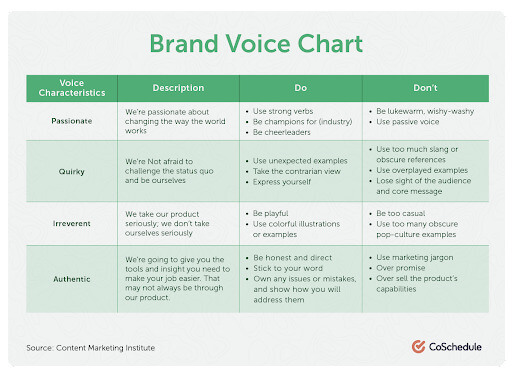 brand voice chart presenting different voices and their characteristics