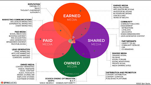 A chart presenting different marketing channels